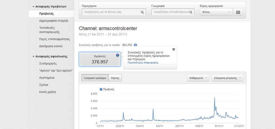 Ελληνικό Κέντρο Ελέγχου Όπλων Κανάλι Youtube