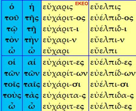 εὔελπις  εὐέλπιδ-ος  εὐέλπιδ-ι  εὔελπι-ν  εὔελπι,  εὐέλπιδ-ες  εὐελπίδ-ων  εὐέλπι-σι  εὐέλπιδα-ς  εὐέλπιδ-ες